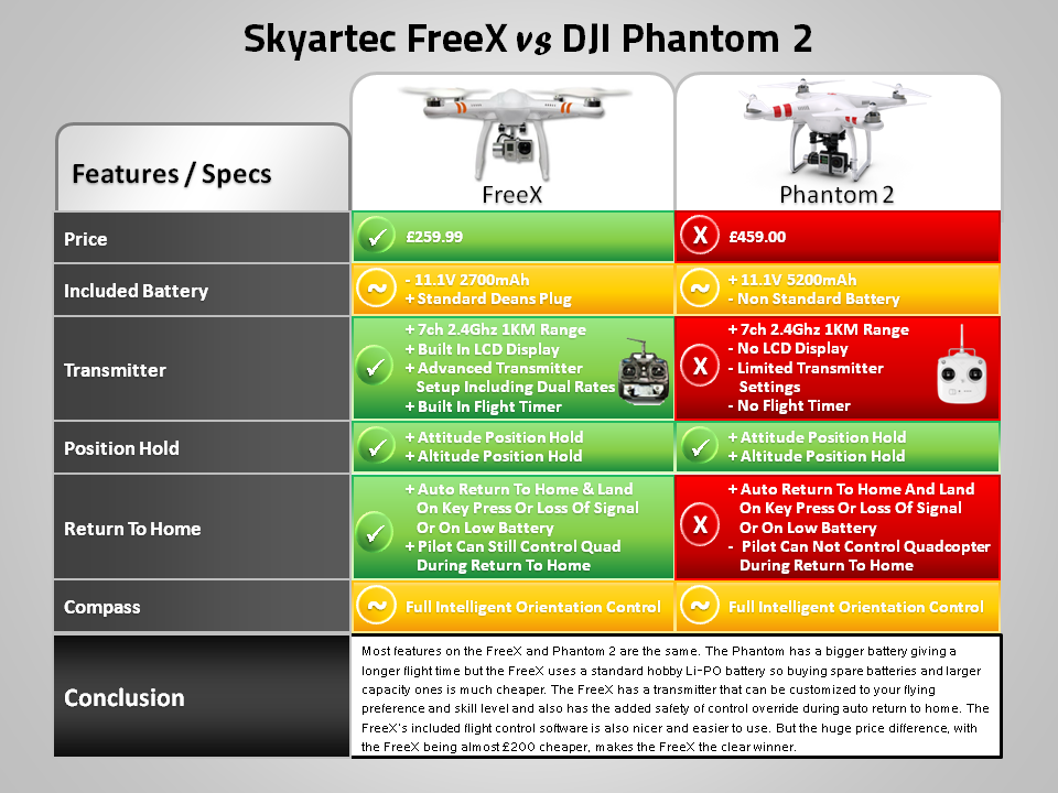 FreeX vs DJI Phantom 2